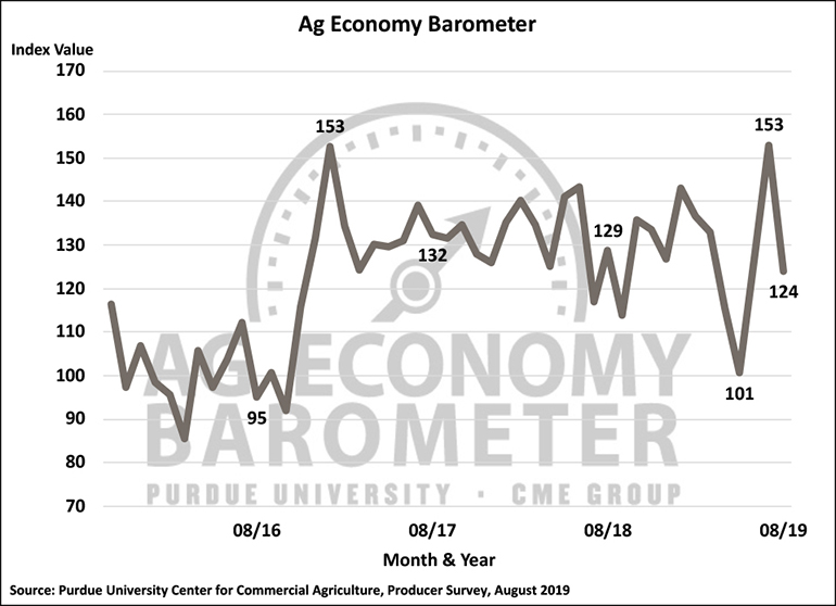 Chart: Purdue/CME Group Ag Economy Barometer, October 2015-August 2019.