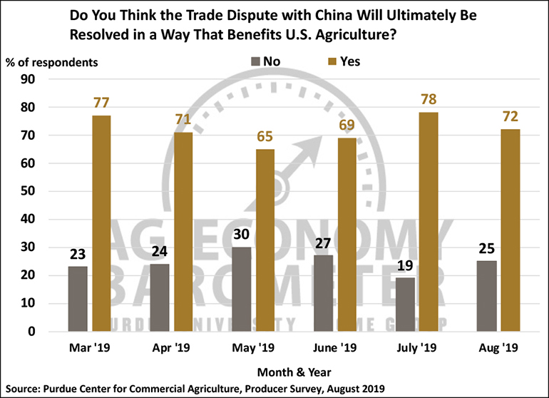 Chart: Do you think the trade dispute with China will ultimately be resolved in a way that benefits U.S. agriculture?, March 2019-August 2019.