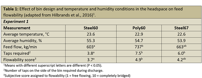 Table 1: Effect of bin design and temperature and humidity conditions in the headspace on feed flowability