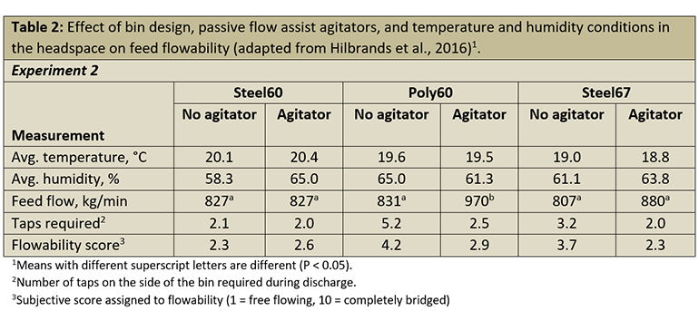 Table 2: Effect of bin design, passive flow assist agitators, and temperature and humidity conditions in the headspace on feed flowability