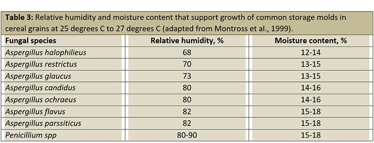 Table 3: Relative humidity and moisture content that support growth of common storage molds in cereal grains at 25 degrees C to 27 degrees C