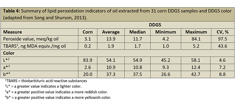 Table 4: Summary of lipid peroxidation indicators of oil extracted from 31 corn DDGS samples and DDGS color