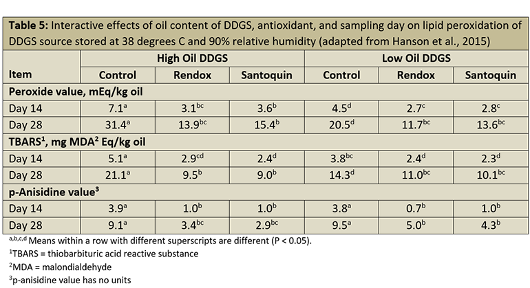 Table 5: Interactive effects of oil content of DDGS, antioxidant, and sampling day on lipid peroxidation of DDGS source stored at 38 degrees C and 90% relative humidity