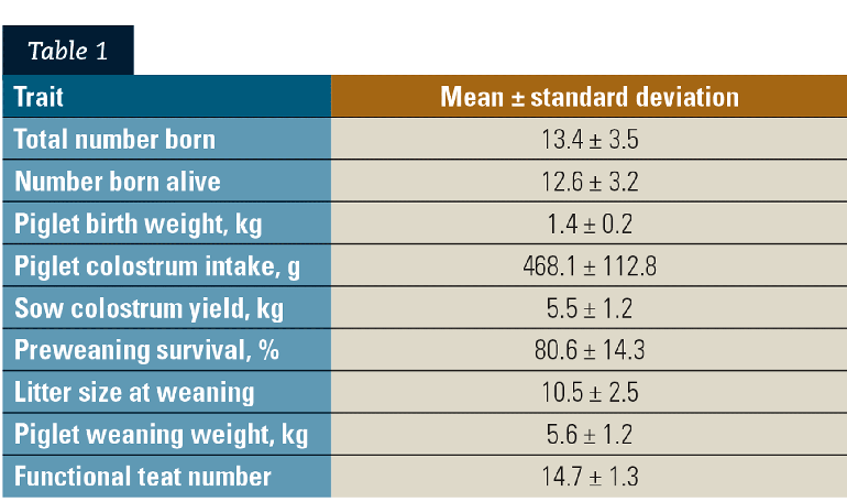 Summary statistics of reproduction and colostrum traits of sows included in the meta-analysis