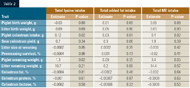 These are parameter estimates and probability values corresponding to the main effects of sow total lysine, total added fat and total metabolizable energy intake from Day 93 of gestation to farrowing, on sow reproduction and lactation traits.