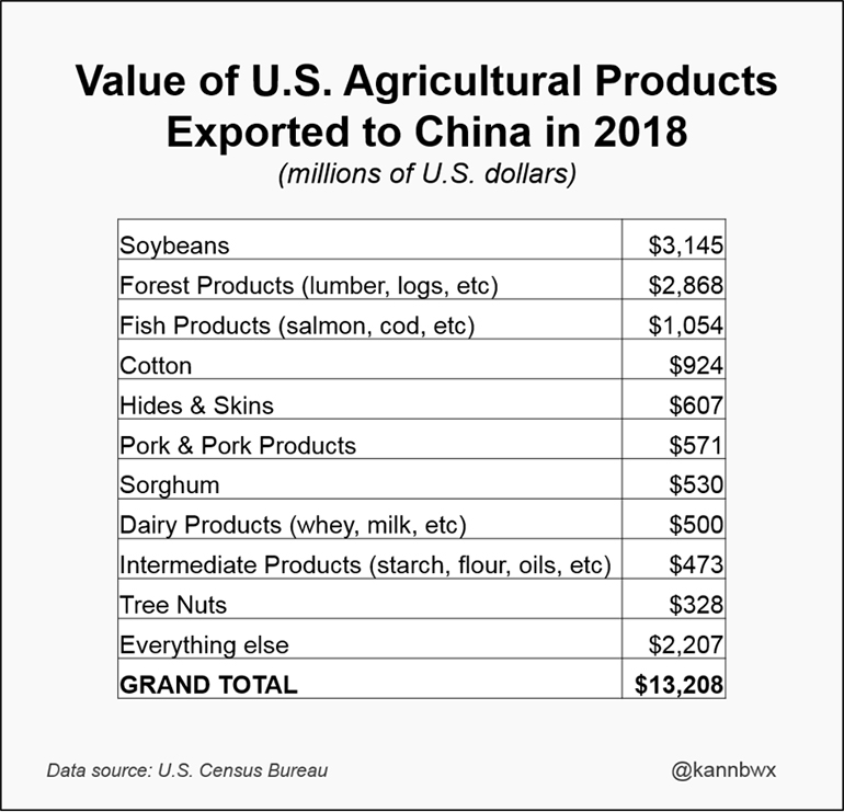 Value of U.S. agricultural products exported to China in 2018 (millions of U.S. dollars)