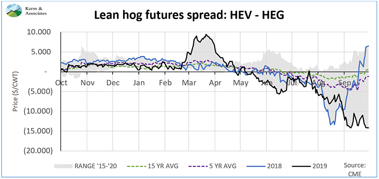 Chart: Lean hog futures spread