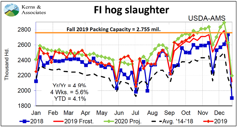 Chart: Federally inspected hog slaughter
