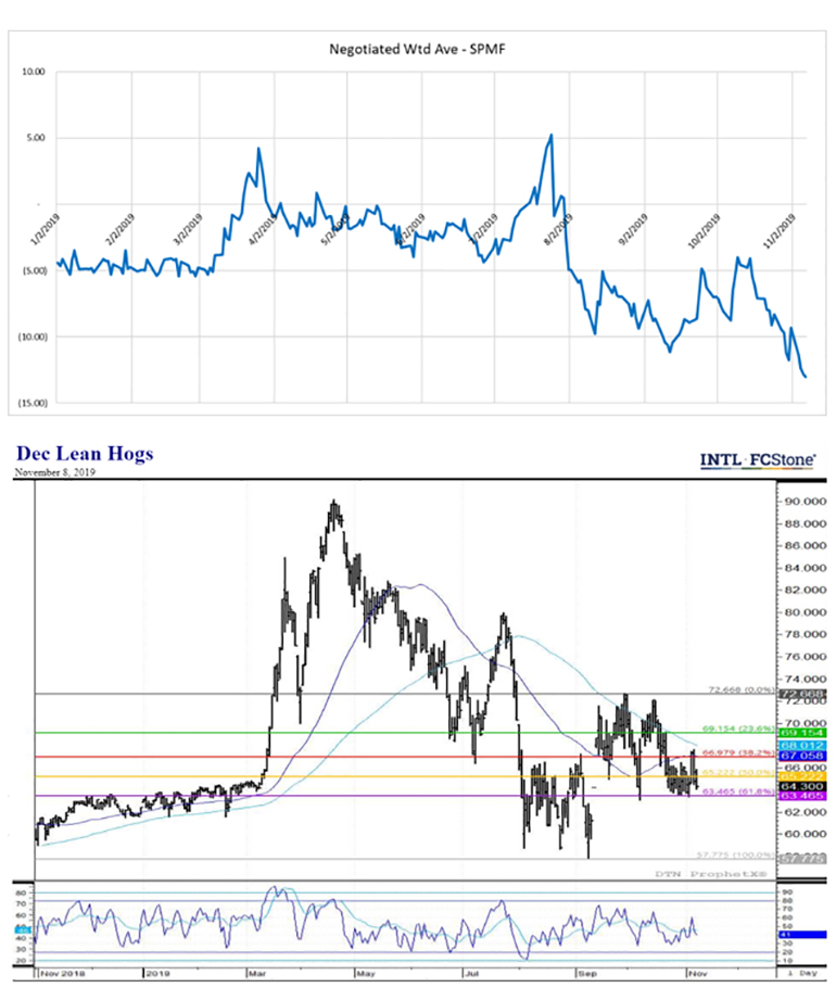 Charts: (Top) Negotiated weighted Swine or Pork Market Formula; (Bottom) December lean hogs