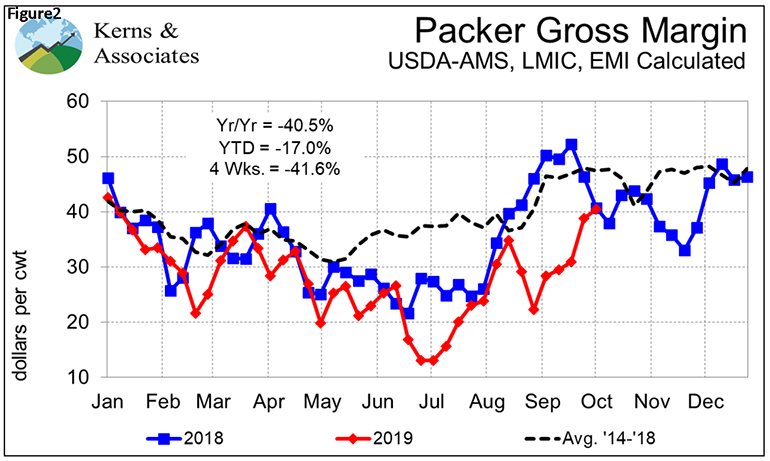 Packer gross margin
