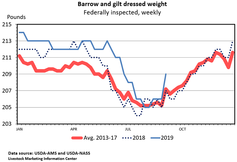 Chart: Barrow and gilt dressed weight (Federally inspected, weekly)