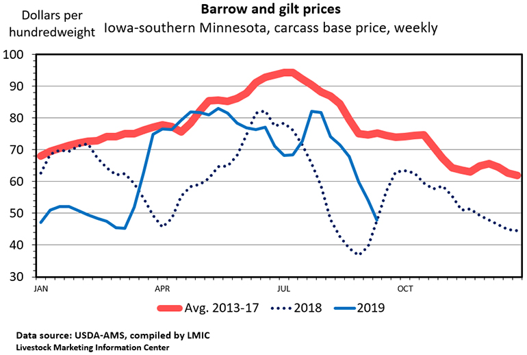 Chart: Barrow and gilt prices (Iowa-southern Minnesota, carcass base price, weekly)