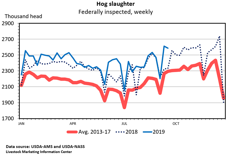 Chart: Hog slaughter (Federally inspected, weekly)
