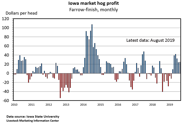 Chart: Iowa market hog profit (Farrow-finish, monthly)