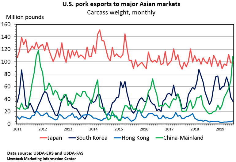 Chart: U.S. pork exports to major Asian markets (Carcass weight, monthly)