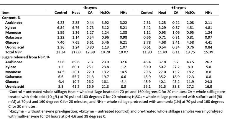 Table 1. Effect of pretreatment and multi-enzyme pre-digestion on total content of fiber (non-starch polysaccharide; NSP) and individual sugars that form NSP of whole stillage,  and proportions of sugars that were released from the NSP