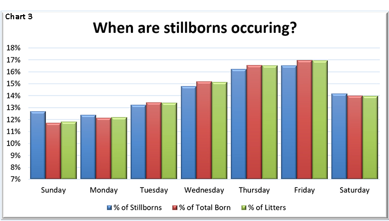 When are stillborns occurring?