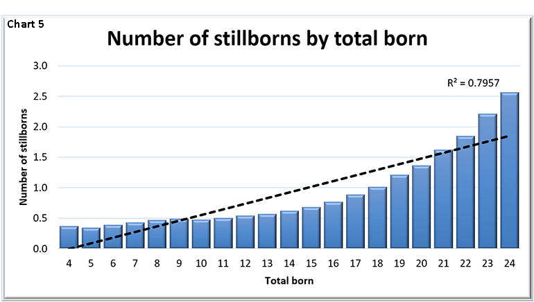 Number of stillborns by total born