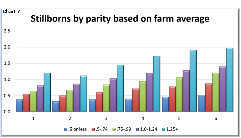 Stillborns by parity based on farm average