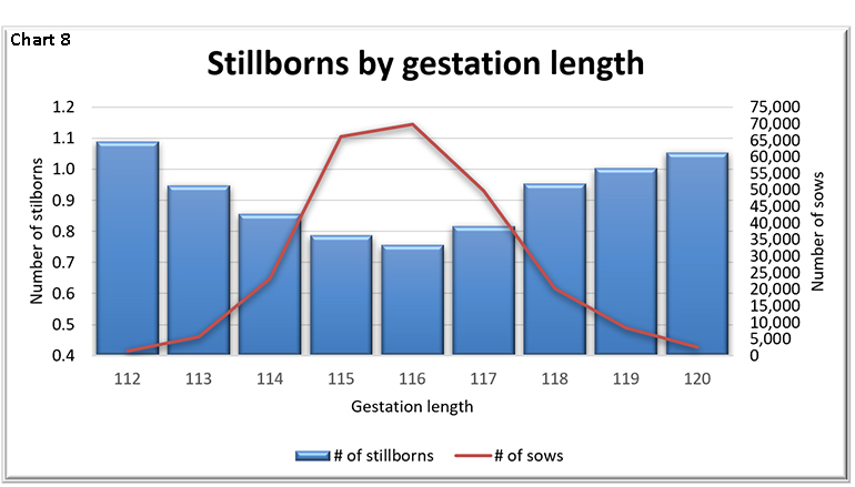 Stillborns by gestation length
