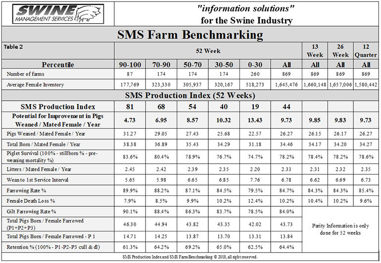 Swine Management Services Farm Benchmarking statistics