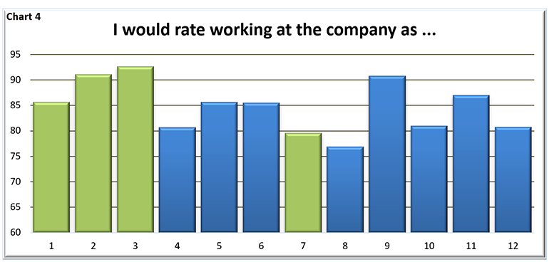 I would rate working at the company as ...