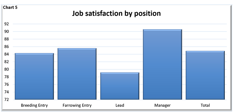 Job satisfaction by position (Breeding entry, farrowing entry, lead, manager, total)