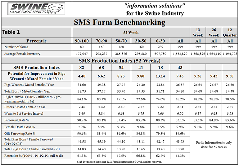 Swine Management Services Farm Benchmarking