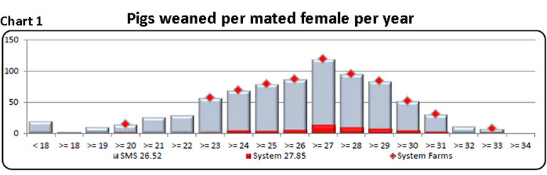 Chart 1: Pigs weaned per mated female per year