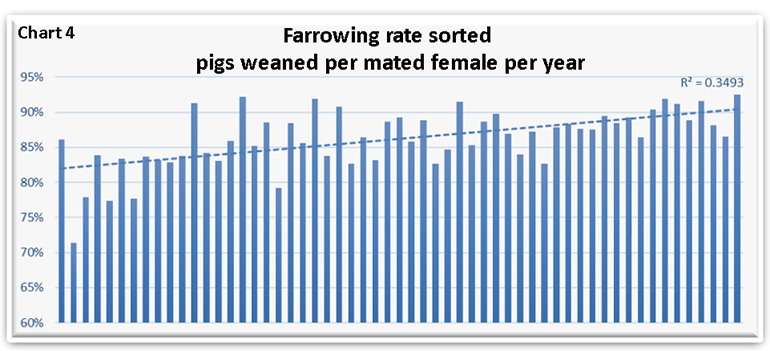 Chart 4: Farrowing rate sorted pigs weaned per mated female per year