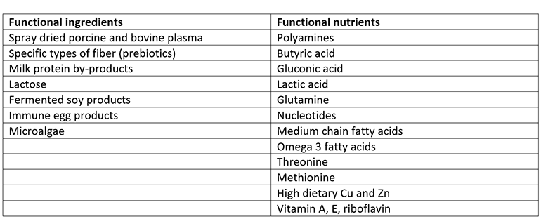 Examples of functional feed ingredients and nutrients