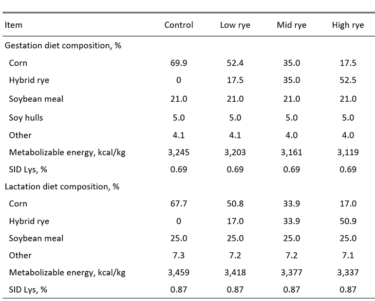 Table 1: Composition of experimental gestation and lactation diets