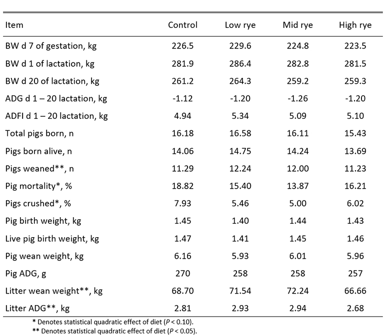 Table 2: Performance of sows fed diets in which 0%, 25%, 50% or 75% of corn from a corn-soybean meal control diet was replaced with hybrid rye during gestation and lactation