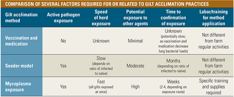 Table: Comparison of several factors required for or related to gilt acclimation practices