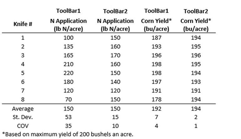 Table 1: Nitrogen and manure application rates for two pieces of application equipment that achieve different levels of manure application uniformity