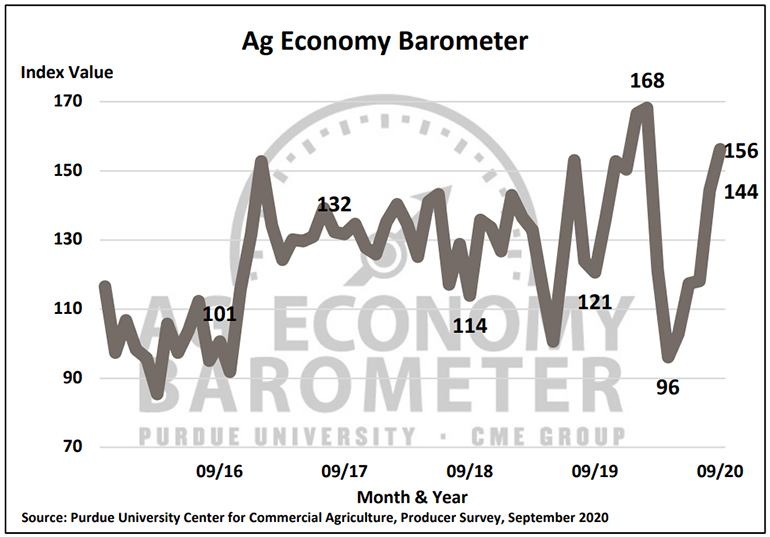 Figure 1: Purdue/CME Group Ag Economy Barometer, October 2015-September 2020.