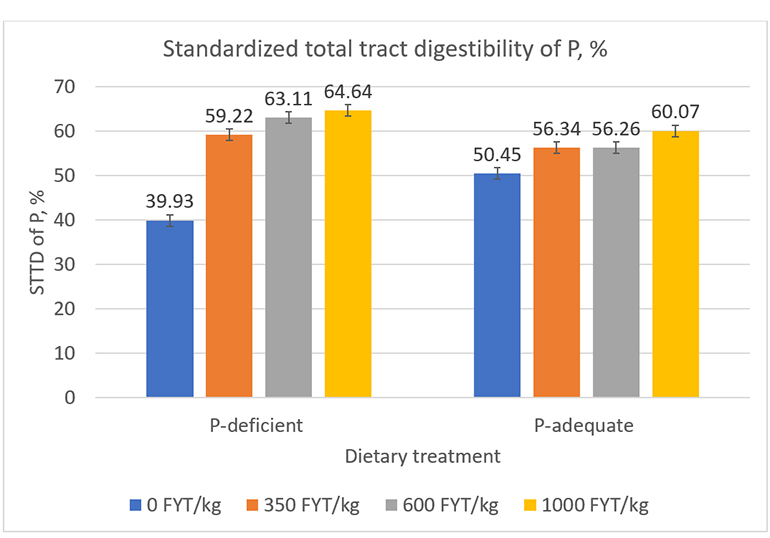 Figure 1: Effects of dietary P level (P-deficient 018% STTD P, or P-adequate 0.36% STTD P), phytase, and their interaction on standardized total tract digestibility of phosphorus.