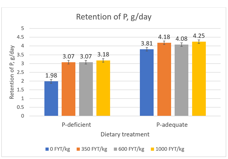 Figure 2: Effects of dietary P level (P-deficient 018% STTD P, or P-adequate 0.36% STTD P), phytase, and their interaction on retention of phosphorus. Dietary P level P <0.001 phytase P < 0.001 Dietary P level x Phytase P = 0.02.