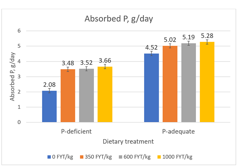Figure 3: Effects of dietary P level (P-deficient 018% STTD P, or P-adequate 0.36% STTD P), phytase, and their interaction on retention of phosphorus. Dietary P level P <0.001 phytase P < 0.001 Dietary P level x Phytase P = 0.01.