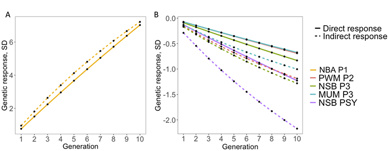 Figure 2: Expected response to selection for reproductive performance after 10 generations based on antibody response to porcine reproductive and respiratory syndrome virus vaccination (indirect; dashed line) or not (direct; solid line).