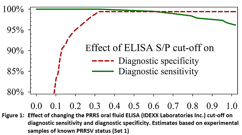 Effect of changing the PRRS oral fluid ELISA (IDEXX Laboratories Inc.) cut-off on diagnostic sensitivity and diagnostic specificity. Estimates based on experimental samples of known PRRSV status (Set 1)