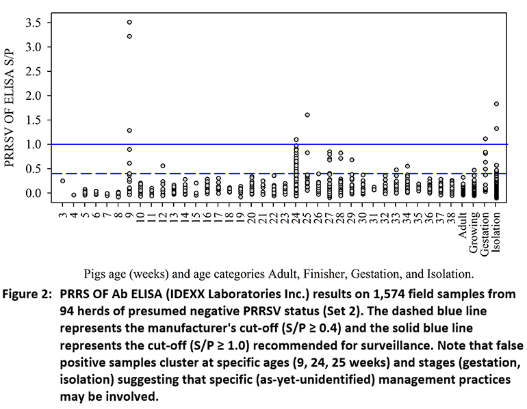 PRRS OF Ab ELISA (IDEXX Laboratories Inc.) results on 1,574 field samples from 94 herds of presumed negative PRRSV status (Set 2).