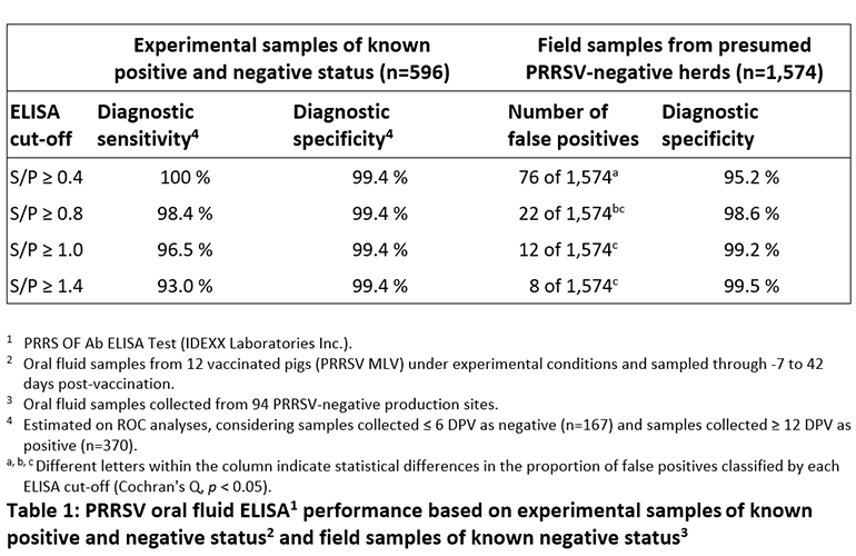 PRRSV oral fluid ELISA performance based on experimental samples of known positive and negative status and field samples of known negative status