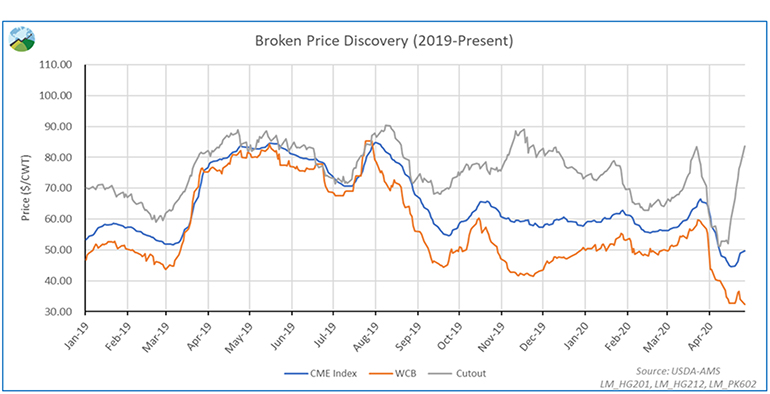 Broken price discovery (2019-present)