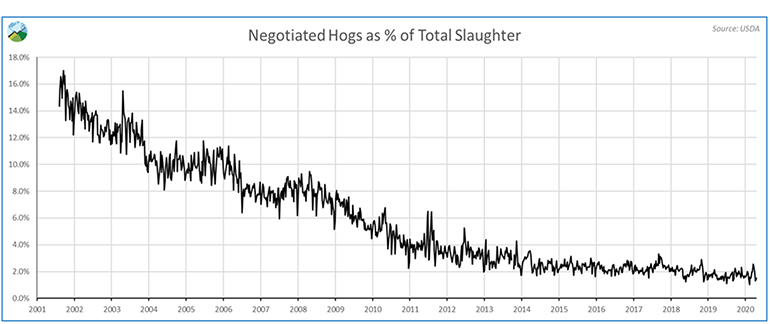 Negotiated hogs as percent of total slaughter