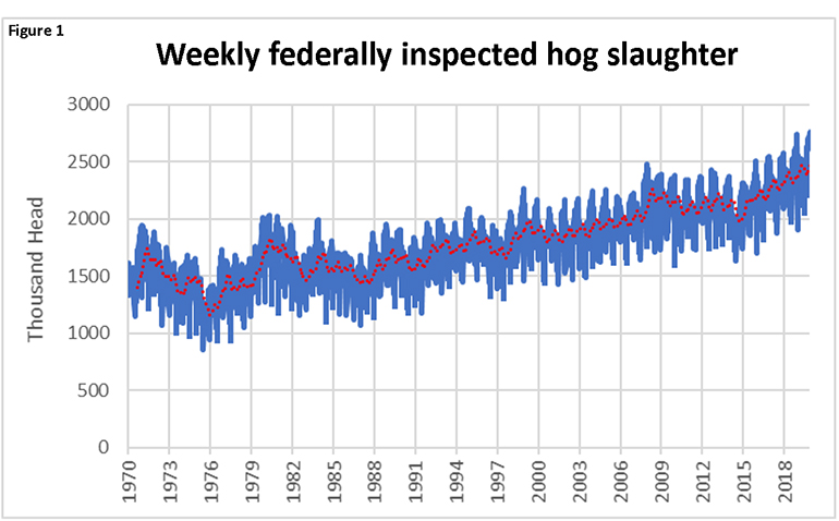 Figure 1: Weekly federally inspected hog slaughter