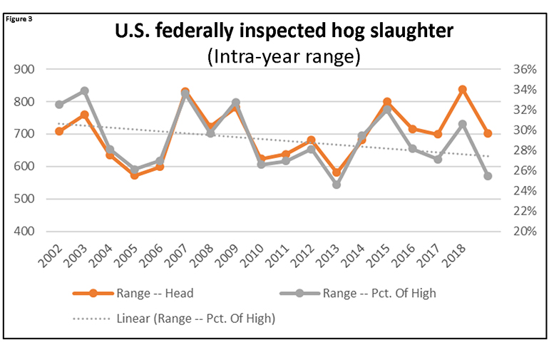 Figure 3: U.S. federally inspected hog slaughter (Intra-year range)