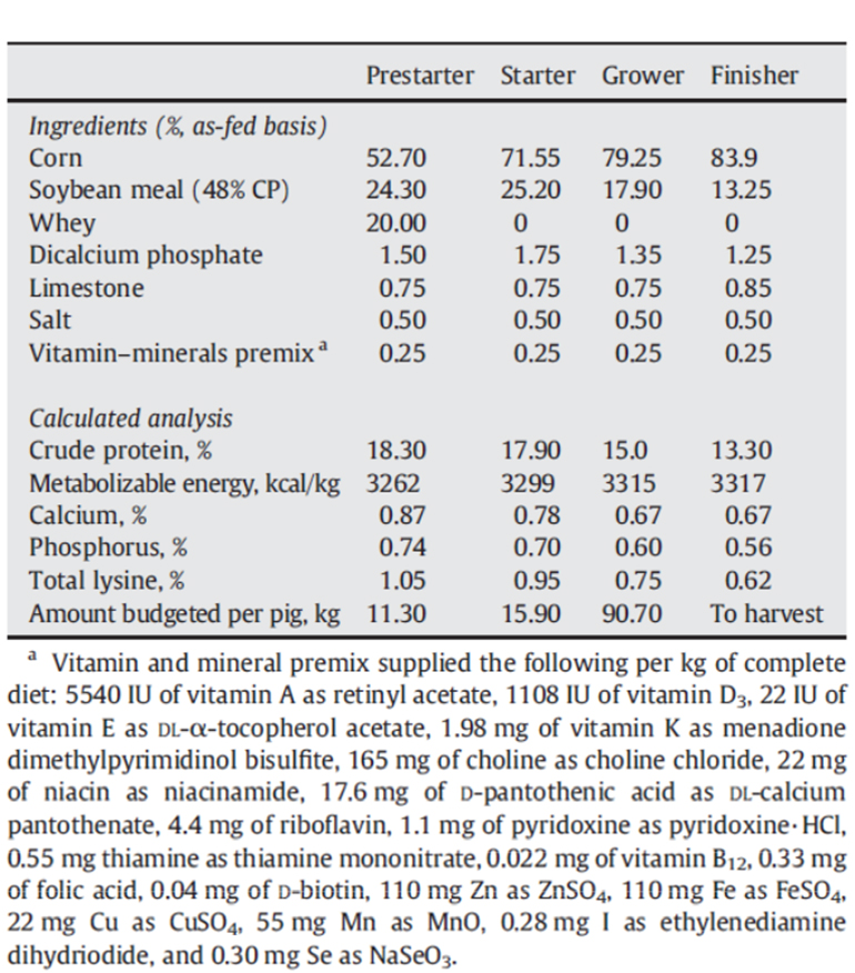 Table 1: Ingredients and nutrient composition of the 1980 feeding program