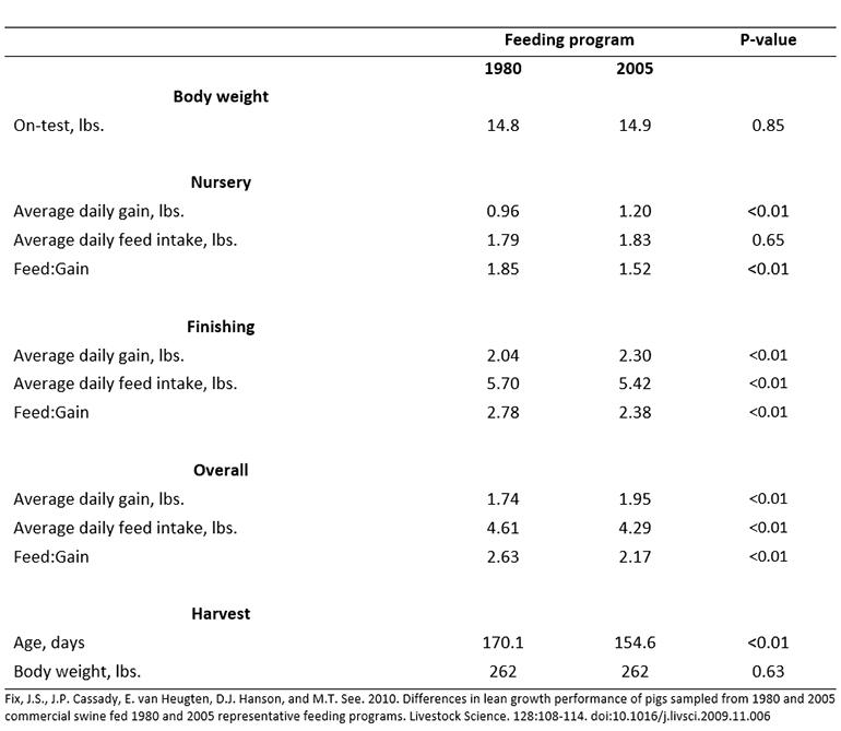 Table 3: Effect of feeding program on growth performance of 2005 genetics