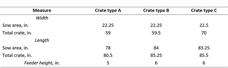 Table 1: Dimensions of three farrowing crates used on one commercial farm in eastern North Carolina.